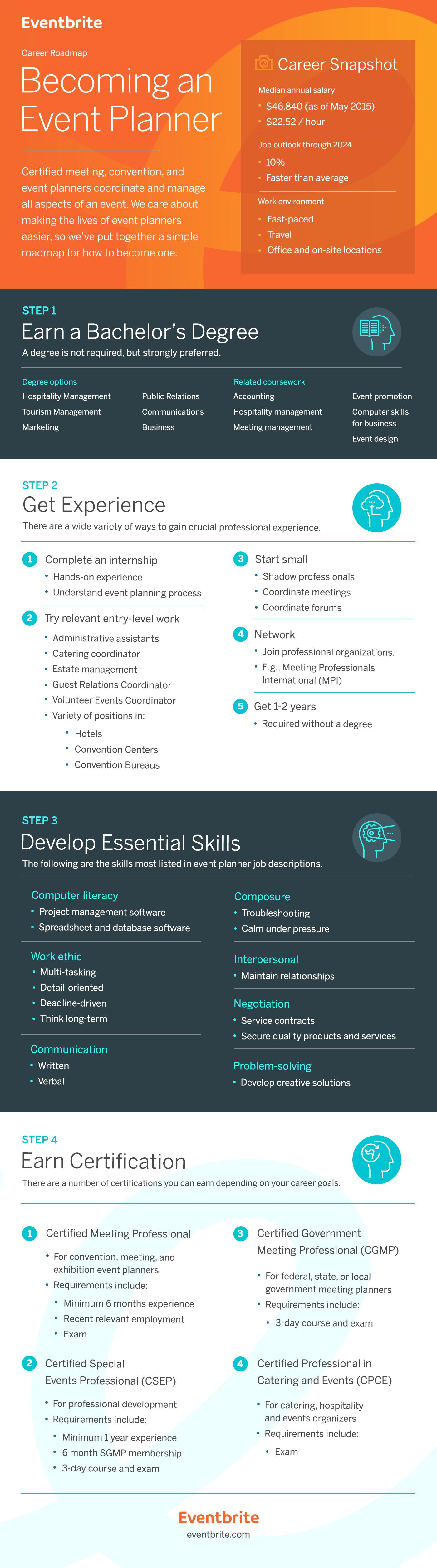 career spotlight event planning career professional development